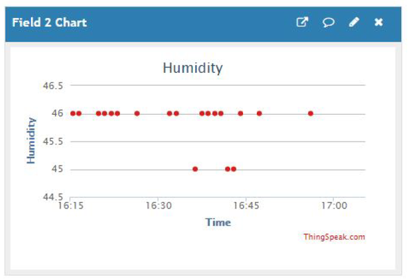 humidity_results