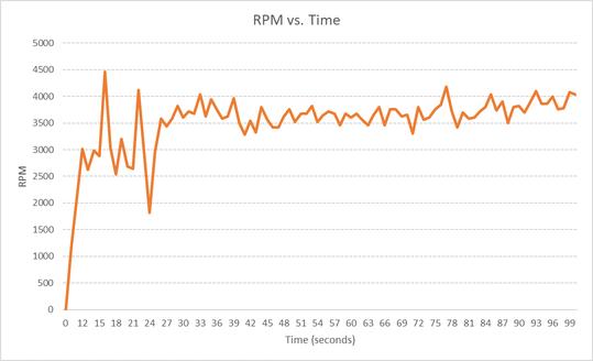 rpm_vs_time_2