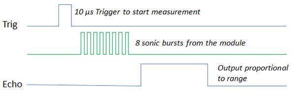 hc-sr04-timing-diagram