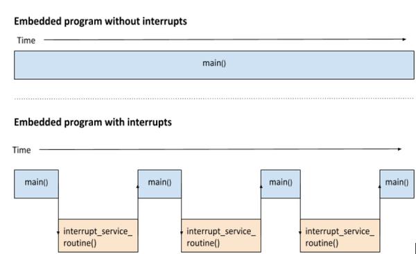 interrupt_service_routine