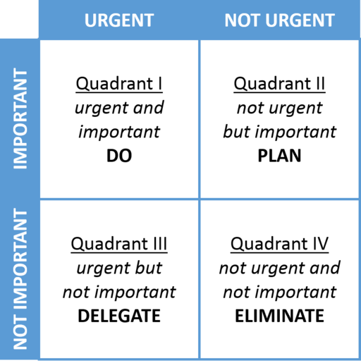 urgent_not_urgent_matrix