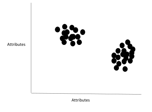 1-clustering