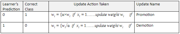 winnow2-algorithm-2