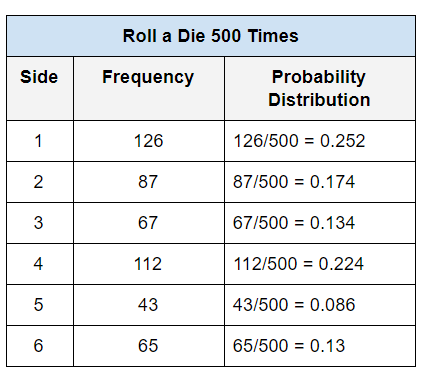 1-roll-dice-table