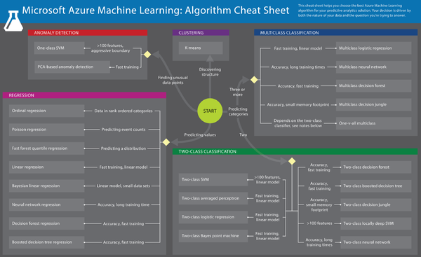 machine-learning-decision-chart
