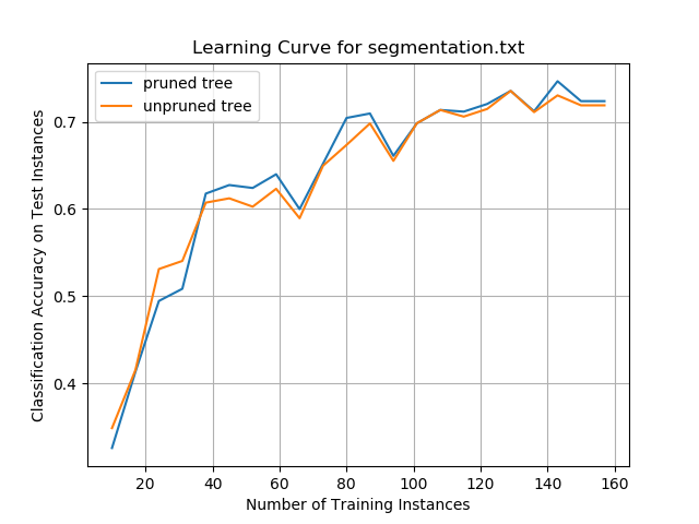 Iterative Dichotomiser 3 (ID3) Algorithm From Scratch