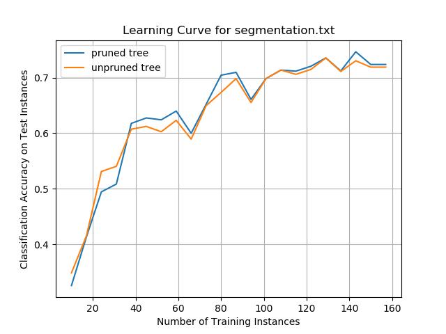 segmentation_id3_results