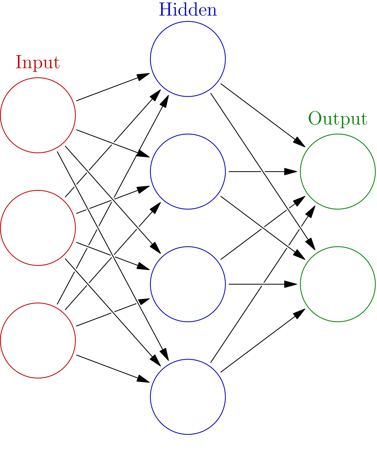 Artificial Feedforward Neural Network With Backpropagation From Scratch