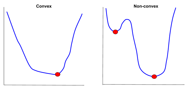 convex-vs-nonconvex-graphs
