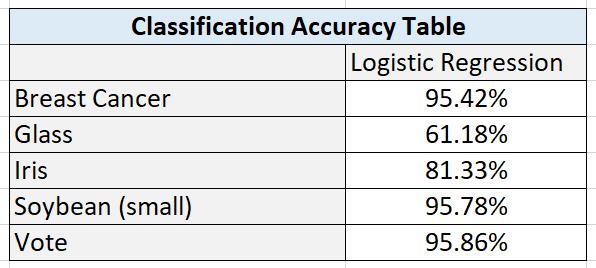 logistic-regression-results