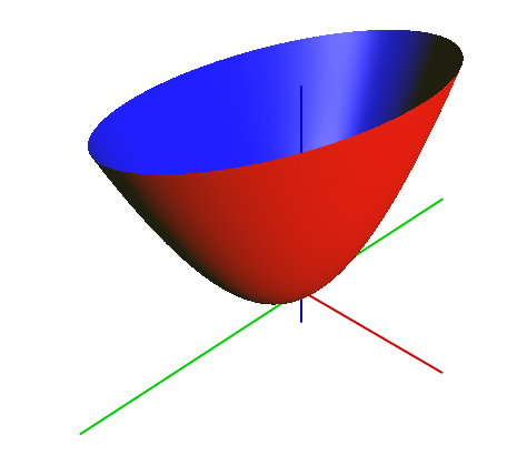 paraboloid_elipticky_png
