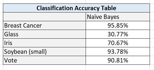 results-naive-bayes