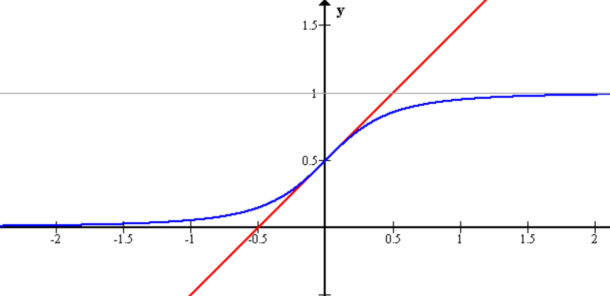 Logistic Regression Algorithm From Scratch
