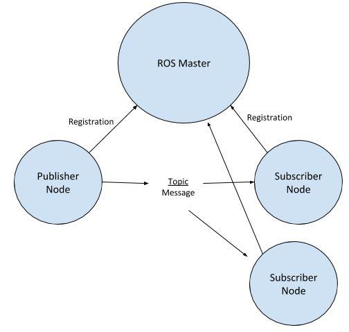 ros-master-nodes