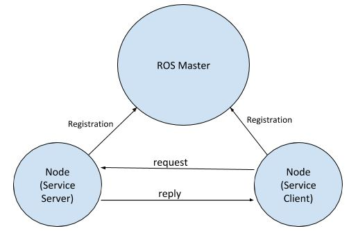 ros-service-model