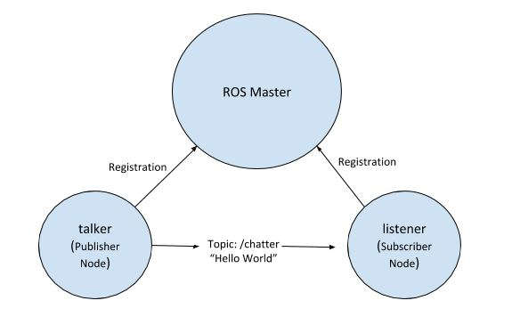 ros_master_2