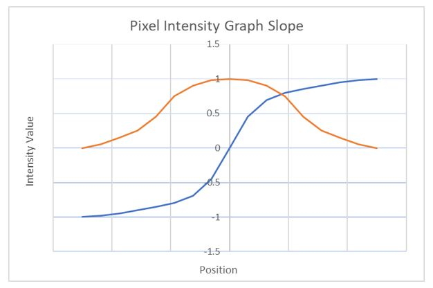 2-pixel-intensity-graph-slope