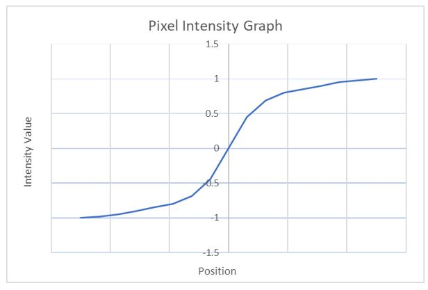 2-pixel-intensity-graph