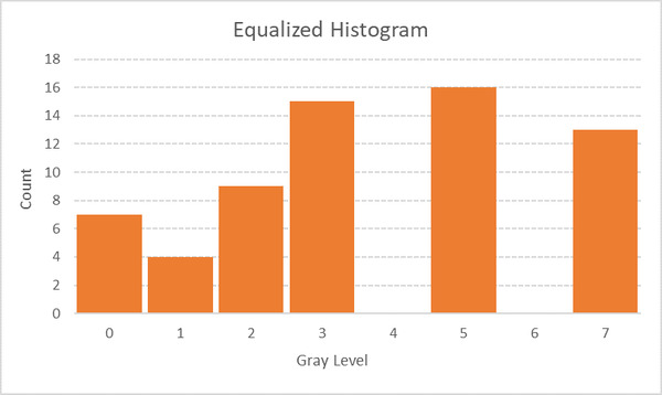 24-histogram-graph