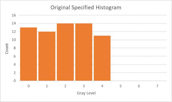 25-histogram-graph