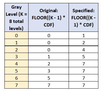29-histogram-table