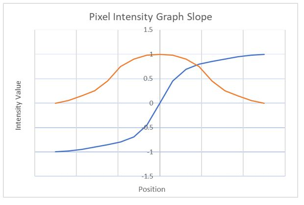3-pixel-intensity-graph-slope