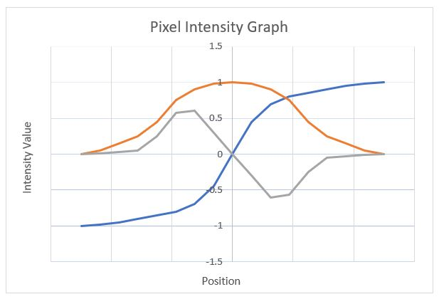 3-pixel-intensity-graph