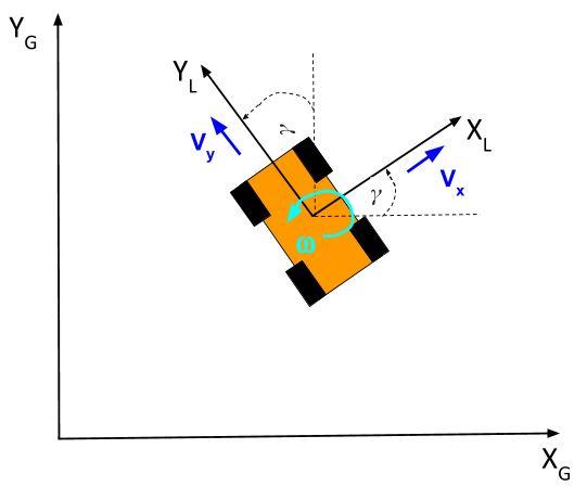 8-velocity-x-y-directions