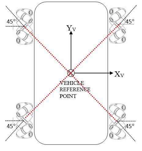 2-mecanum-omnidirectional-robotJPG