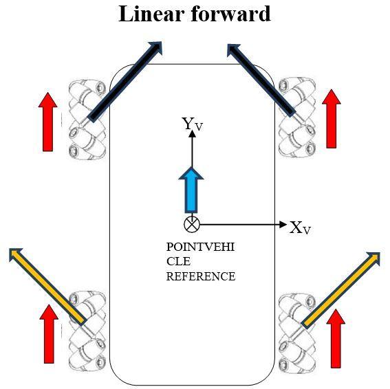 4-linear-forwardJPG
