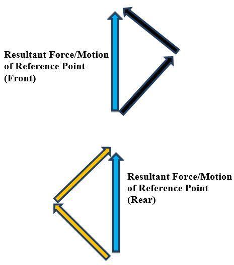 5-resultant-forcesJPG