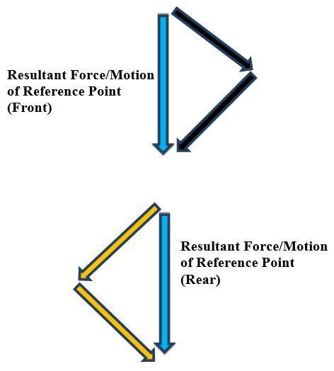 7-resultant-forcesJPG