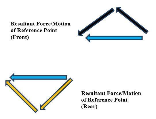 9-resultant-forcesJPG