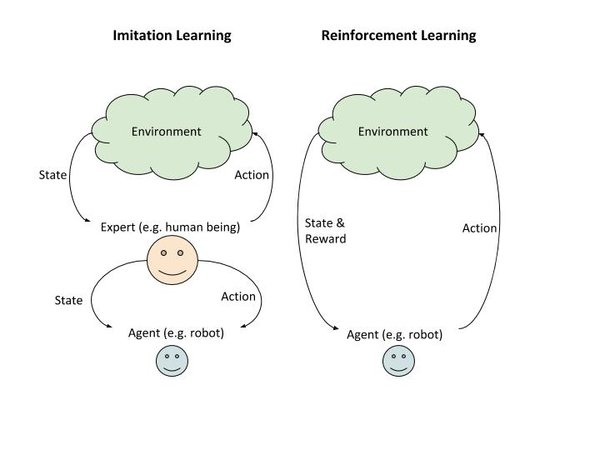 imitation_vs_reinforcement_learning