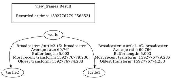 40-tree-of-coordinate-framesJPG