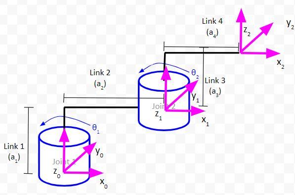 24-kinematic-diagram