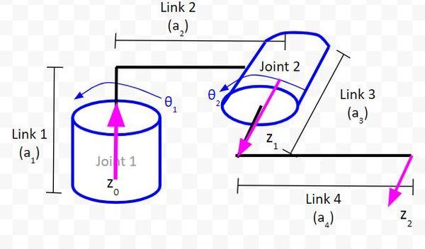 3-add-z-vectorJPG