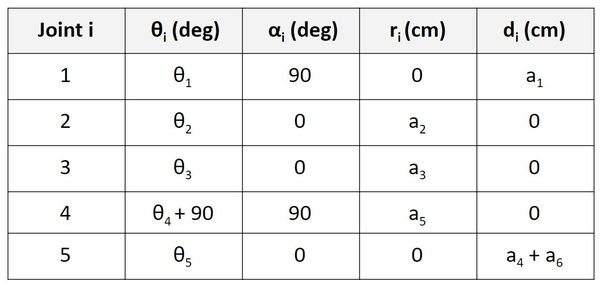 32-example-6-dof-robotic-arm-denavit-hartenbergJPG