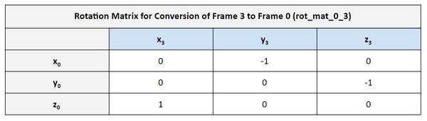 5-rotation-matrix-frame-3-to-frame-0JPG