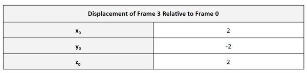 6-displacement-vector-frame-3-to-frame-0JPG