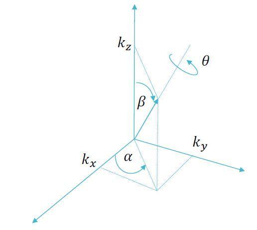 1-axis-angleJPG