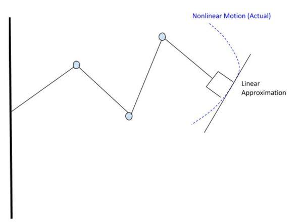 16-nonlinear-motionJPG