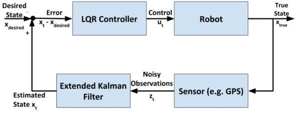1-feedback-control-lqr-ekf-diagramJPG