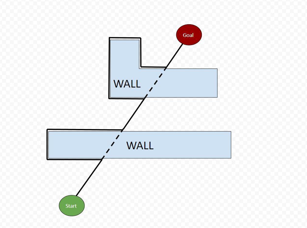 The Bug2 Algorithm for Robot Motion Planning