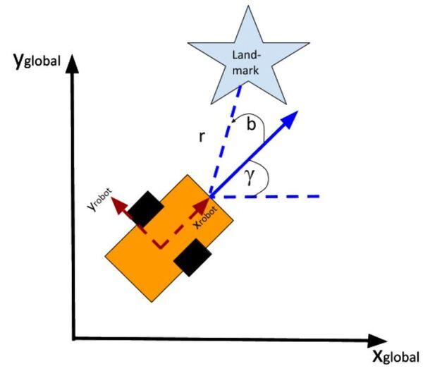 observation-model-7JPG