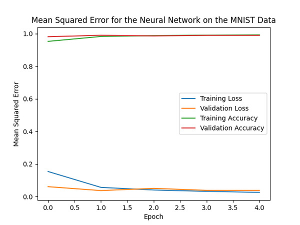 8-neural-network-plotted-statistics