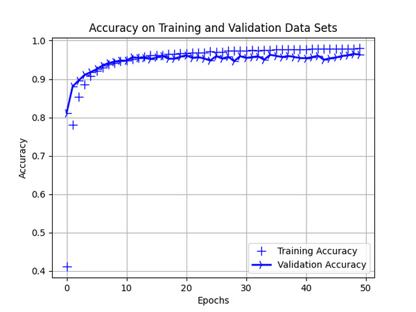 7_training_validation_accuracy
