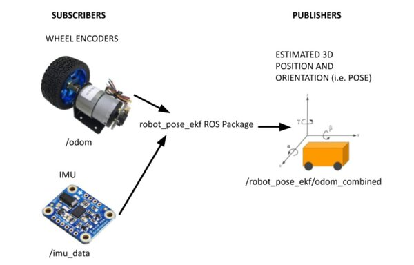 sensor_fusion_using_ros-1