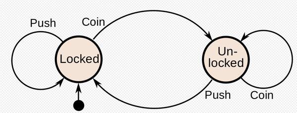 2-fsm-diagram