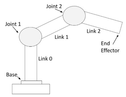 link-joint-robotic-arm